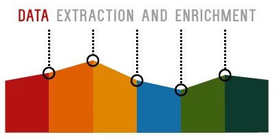 Data extraction and enrichment