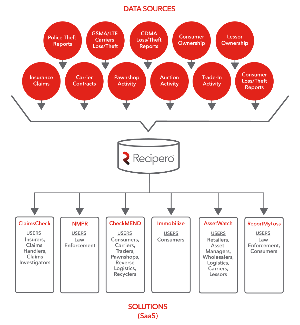 Reciperos crime reduction ecosystem ecosystem diagram pooptronica Image collections