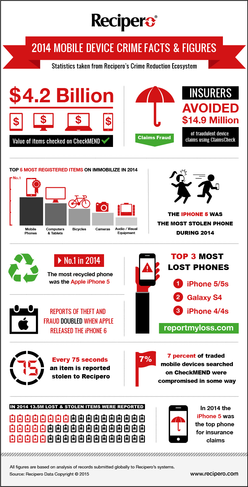 Recipero 2014 Mobile Device Crime Facts and Figures